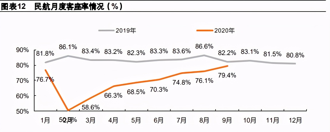 交运行业2021年度策略报告:航空、机场、快递、高速