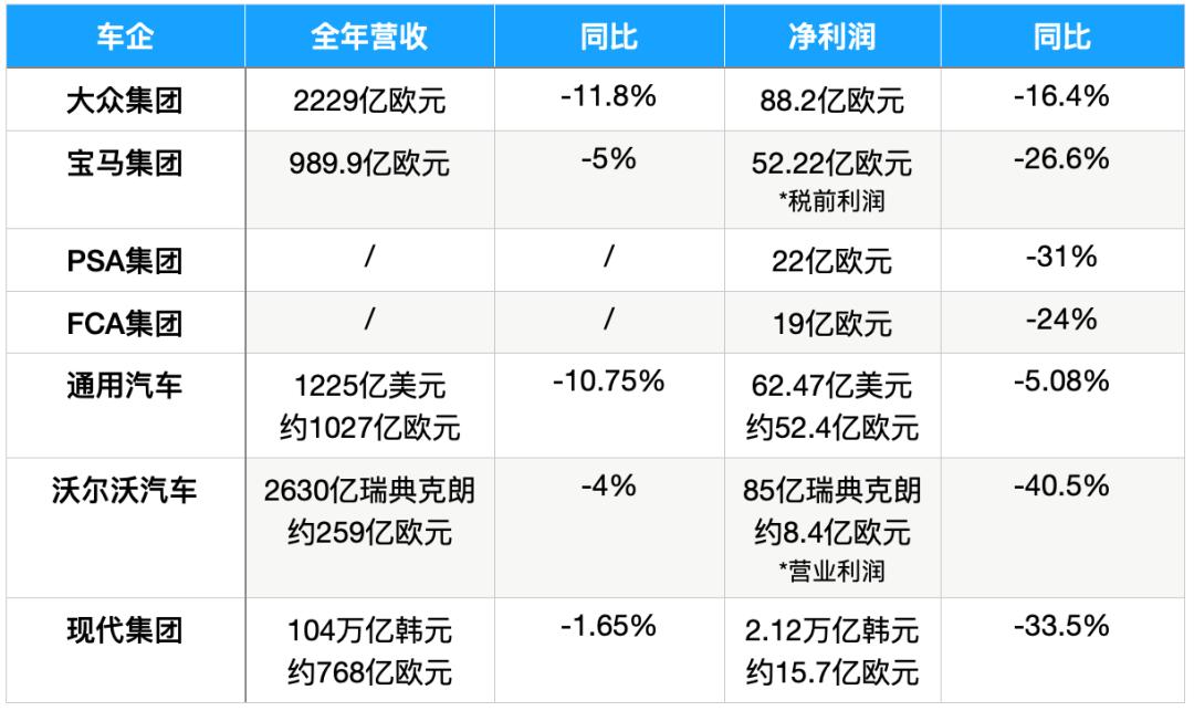 车企2020业绩两重天:戴姆勒利润暴涨48%,雷诺巨亏80亿