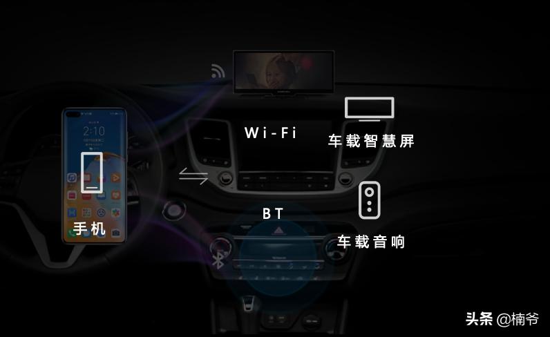 谁提造车开除谁的华为,今天发布了车载智慧屏
