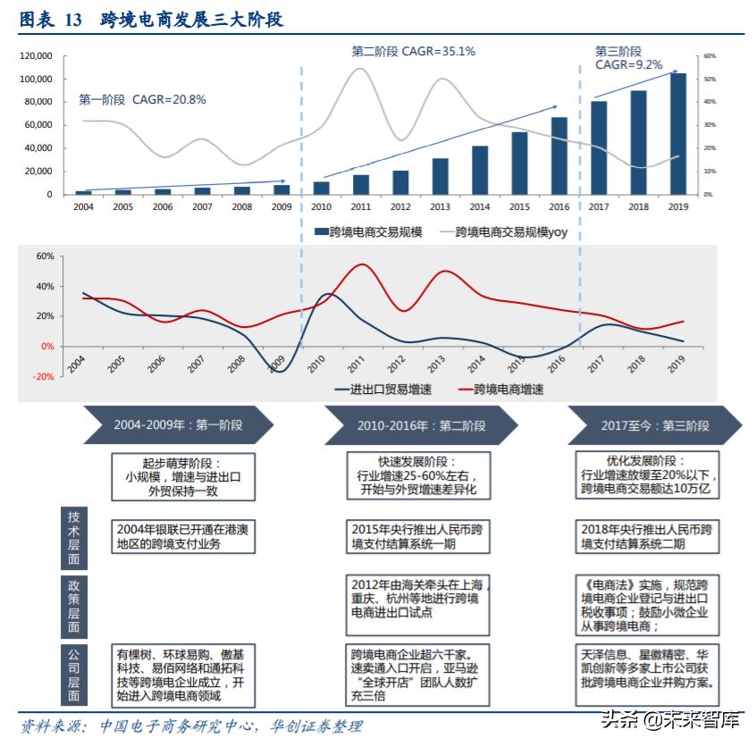 跨境电商行业深度报告:机遇、品牌、模式、投资逻辑