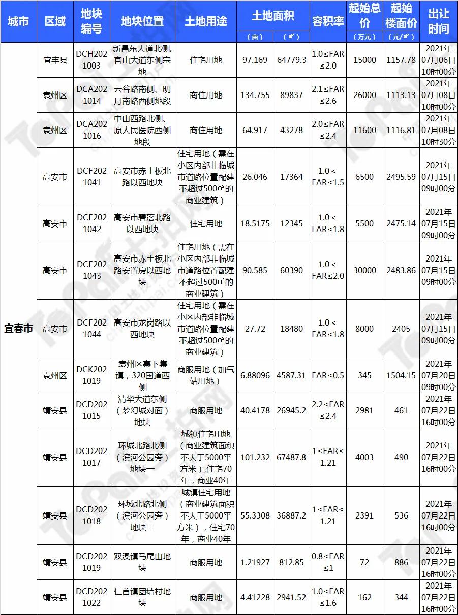 江西7月4863亩用地强势来袭!青云谱区、蓉江新区等区域靓地上线