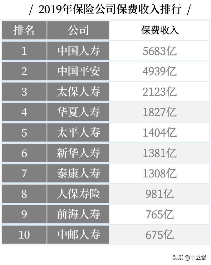 最全丨中国十大保险公司不同类别的排名 第1张