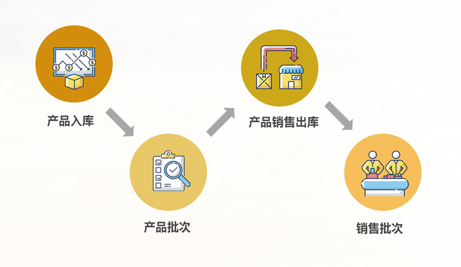 物联网行业解决方案—农业产业园信息化建设