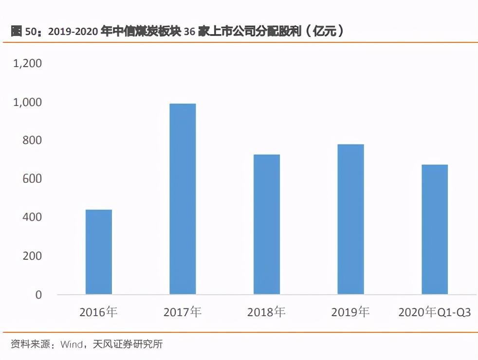 煤炭行业2021年投资策略:把握三大投资机会