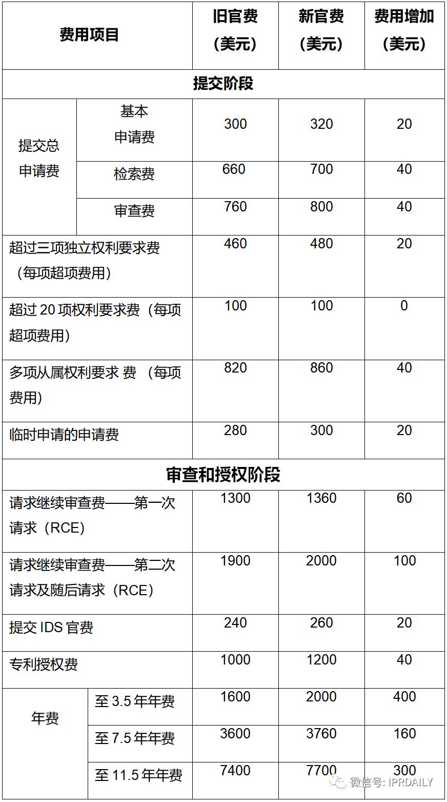 实用!与中国申请人相关的美国专利商标局最新官费(表格版)