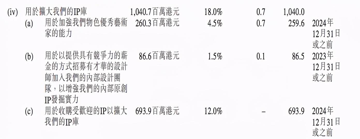 国风品牌十三余融资过亿元,B站+泡泡玛特+正心谷投资