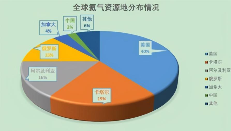 """中国又被美国""""卡脖子""""?为何中国95%的氦气都靠进口?"""