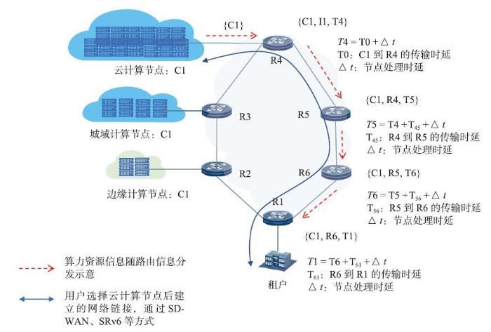CPN:一种计算/网络资源联合优化方案探讨