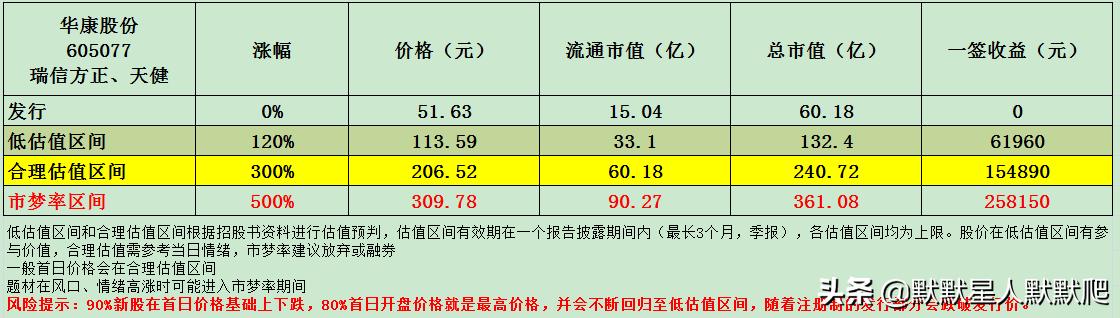 康华股票,一旦签约或赚到20多万,中国第一,世界第二,而且没有糖
