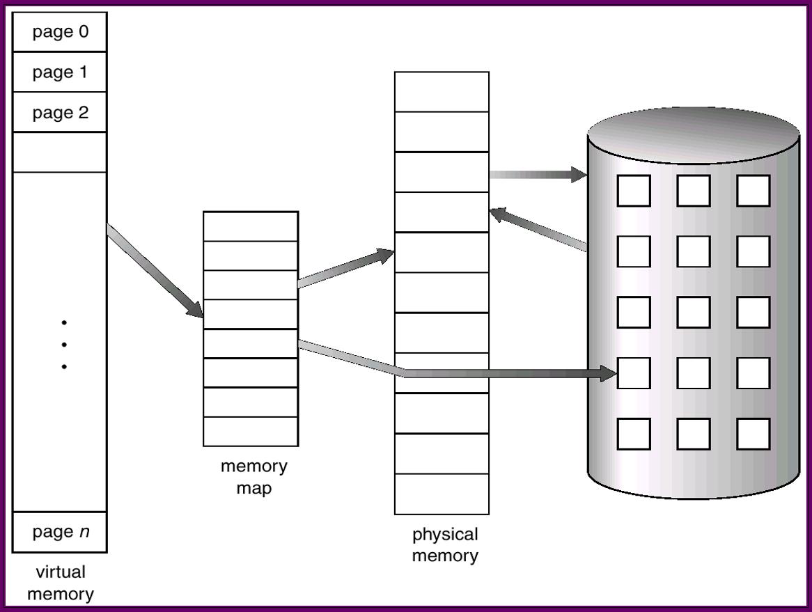 操作系统基础43-帧分配