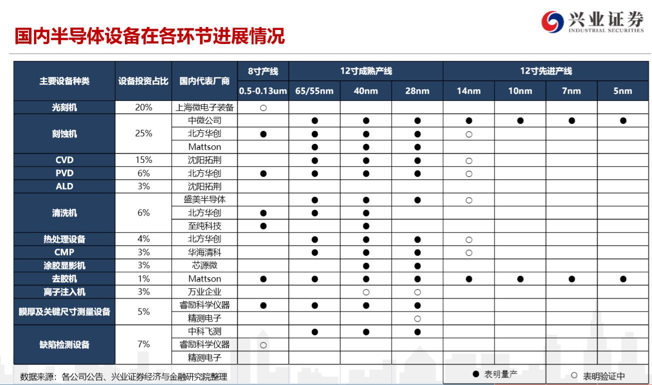 美国考虑将中芯国际列入黑名单,国产原材料和设备能派上用场吗?