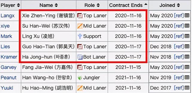 16强后,LGD有4人今年合约到期,小花生并不会离开LPL