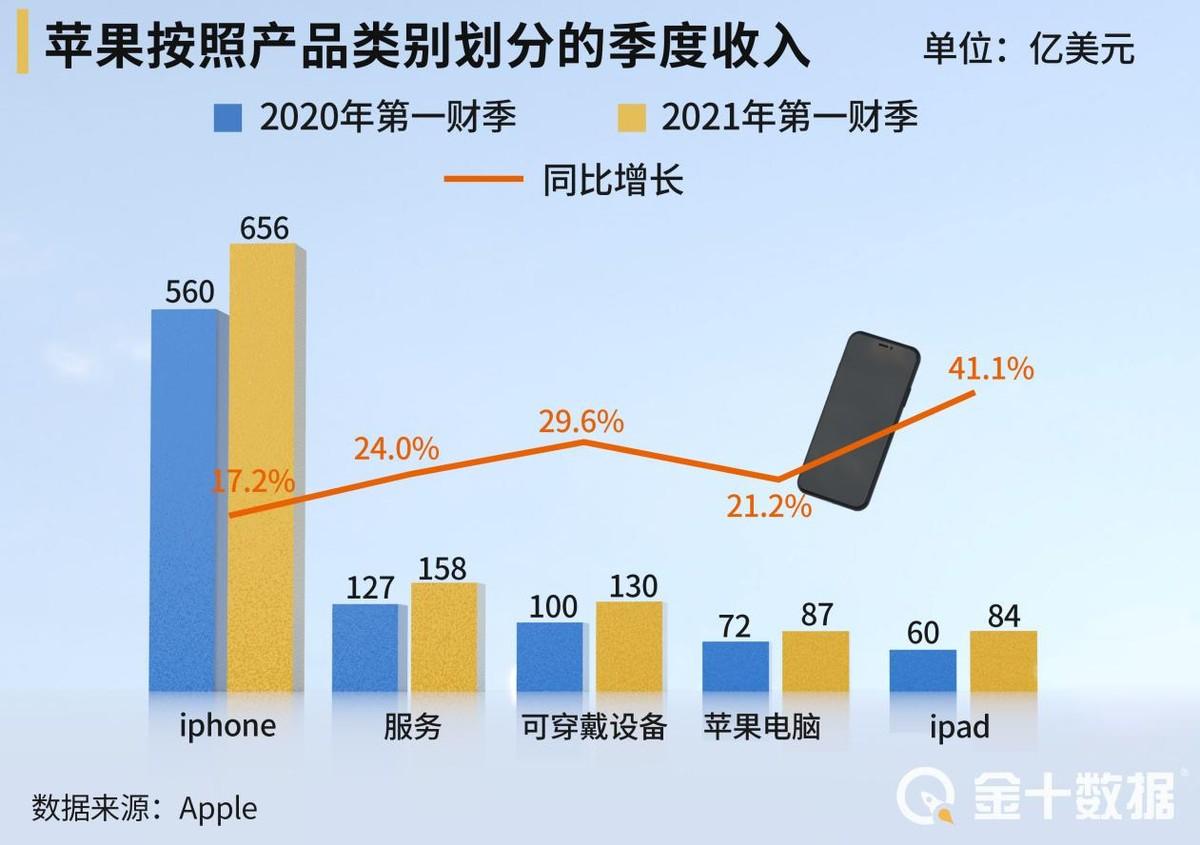 """iPhone13摄像功能升级,索尼集团等日本供应商成""""幕后英雄"""""""