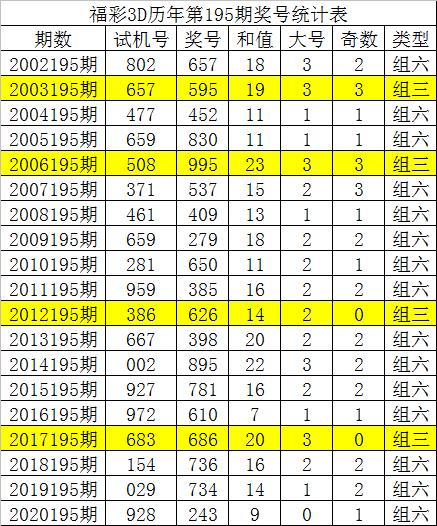 唐龙福彩3D第20196期:精选两码01、14,通杀一码9