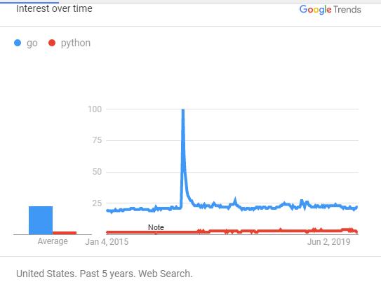 Python vs Go区别在什么地方?