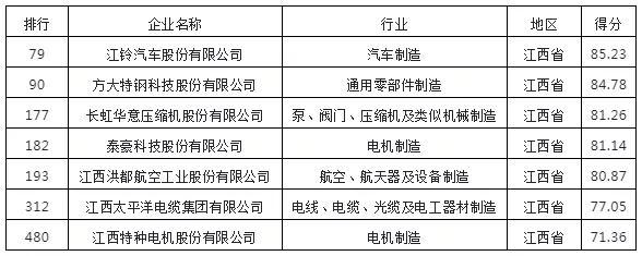 """江西太平洋集團榮獲2020年""""中國機械500強""""榮譽稱號"""