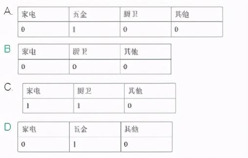 CDA LEVEL I 数据分析认证考试模拟题库(十六)
