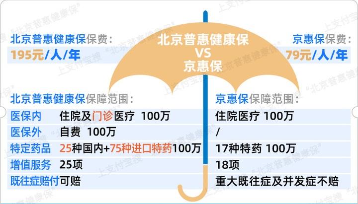 """別急著買""""北京普惠健康?!?,除非你已了解它和""""京惠?!钡膮^別"""