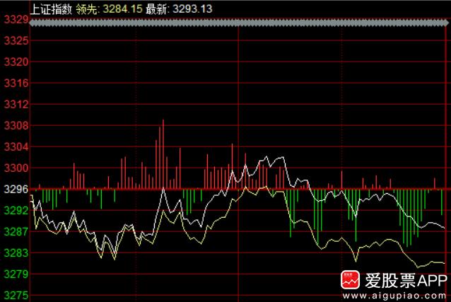 午评:股指弱势调整,市场继续超跌轮动