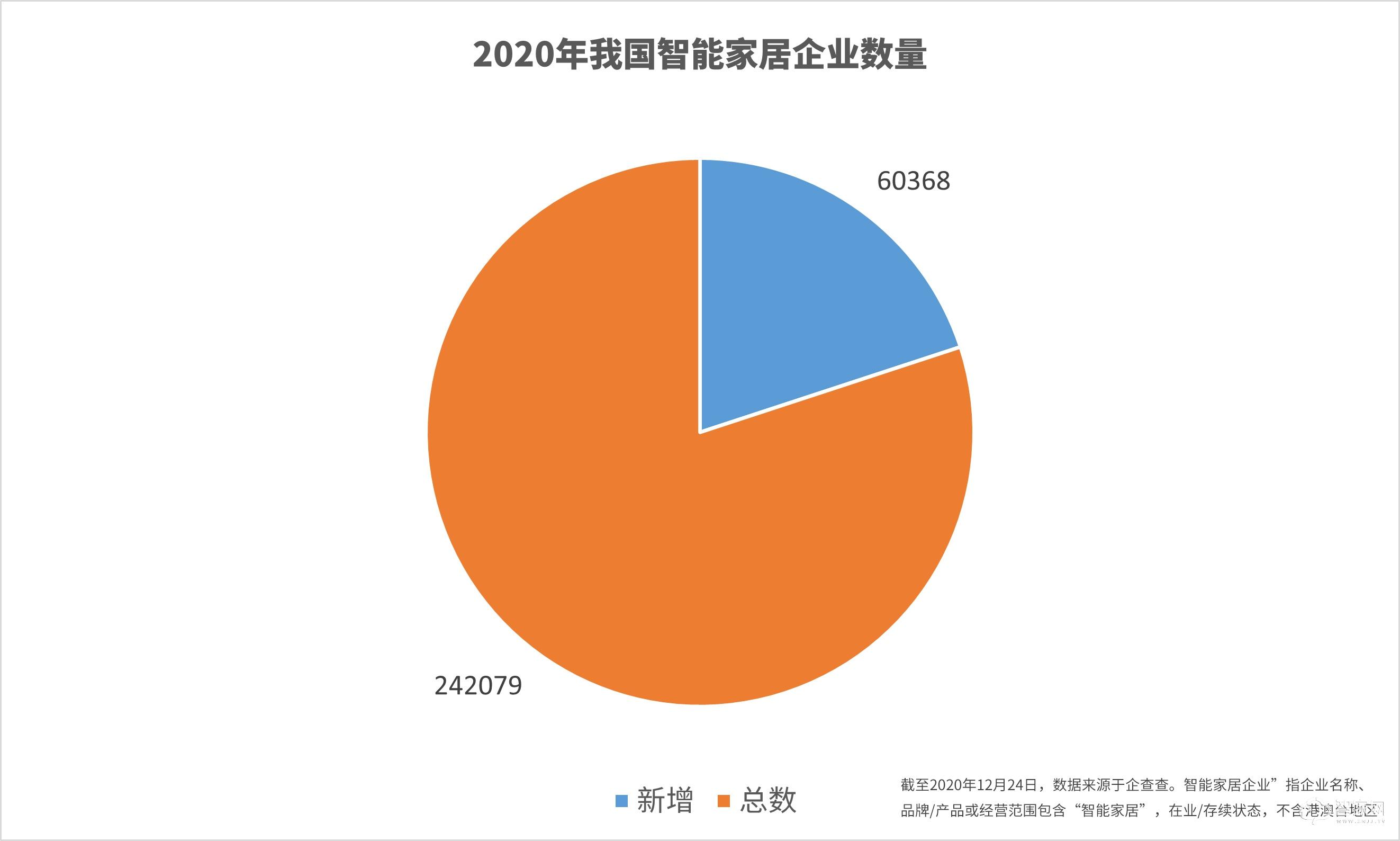 智家头条2020年度盘点:智能家居行业大数据报告