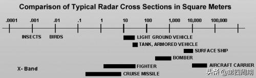 rcs是什么意思(rcs雷达散射截面积)
