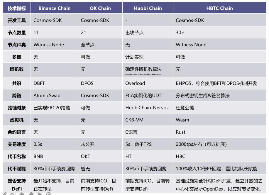 揭秘地表最强HBTC Chain,霍比特重新定义DeFi生态