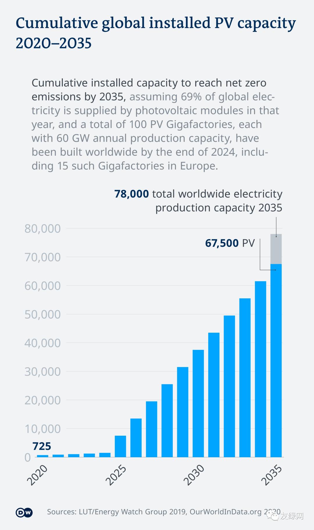 全球实现碳中和,需要多少光伏厂?