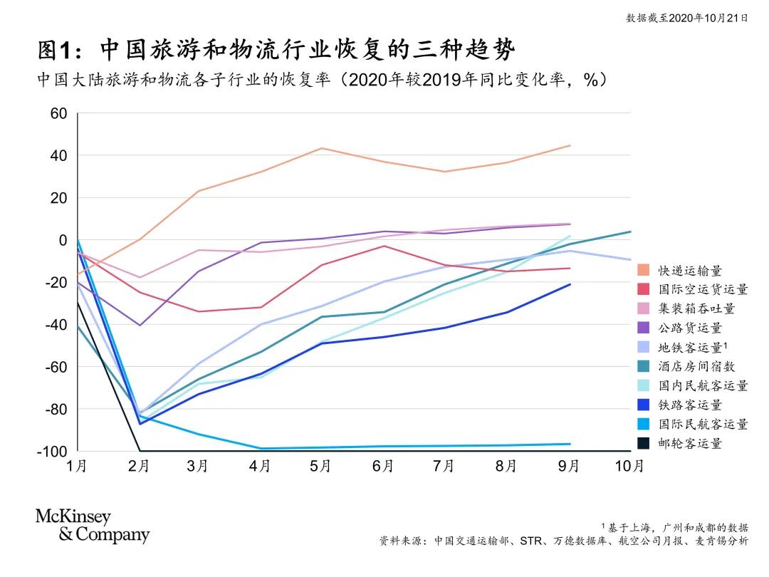 中国旅游和物流行业恢复的三种趋势