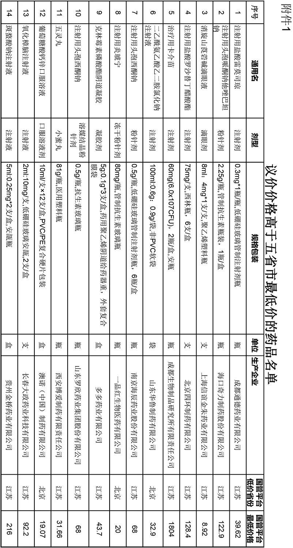 26个药品价格信息被核查,PD-1/L1在列,或暂停挂网