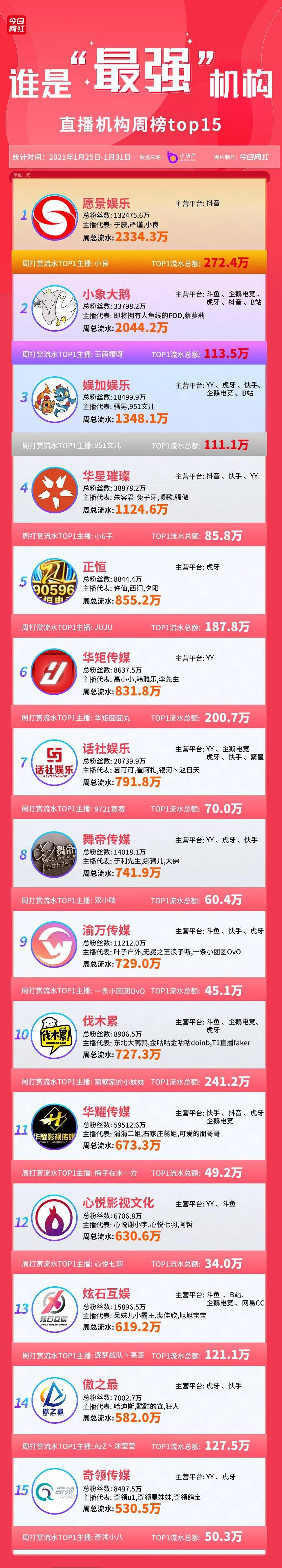公会周榜   愿景娱乐2334万流水夺冠