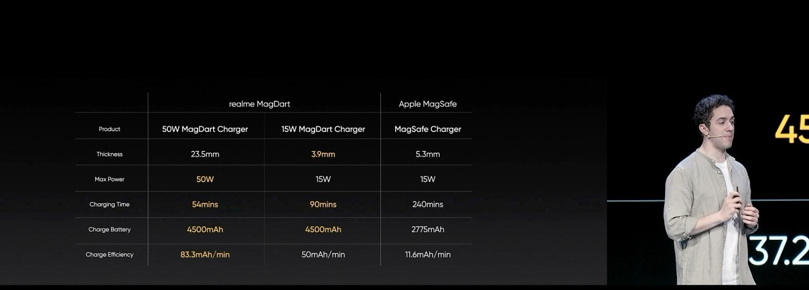 50W磁吸闪充来了!还有多款配件登场!realme这次目标干翻苹果?