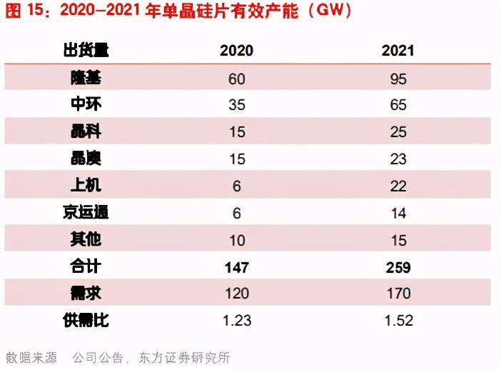 电力设备及新能源行业专题报告:光伏、风电、工控自动化