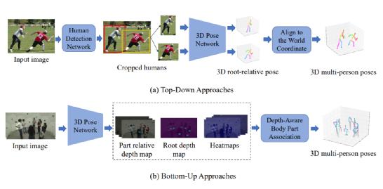 深度学习人体姿态估计:2014-2020全面调研