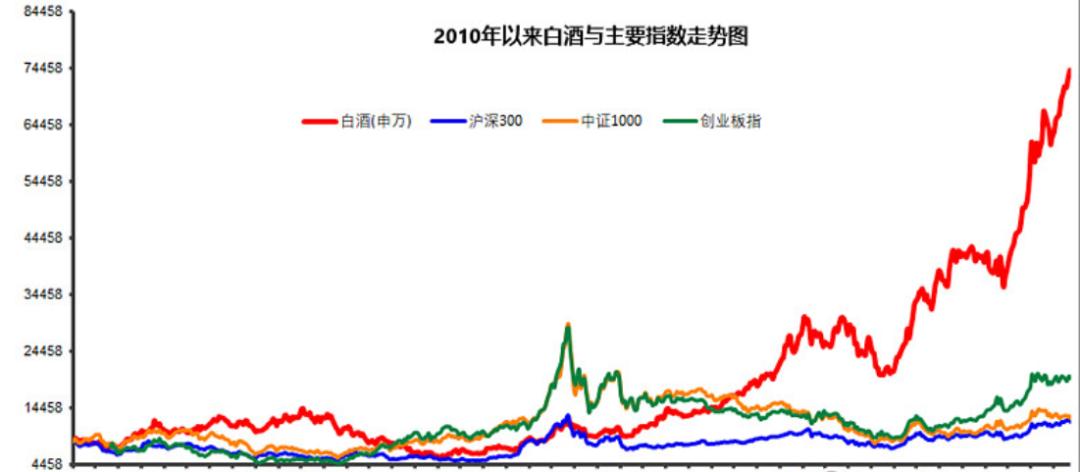 白酒股票为何一直涨?