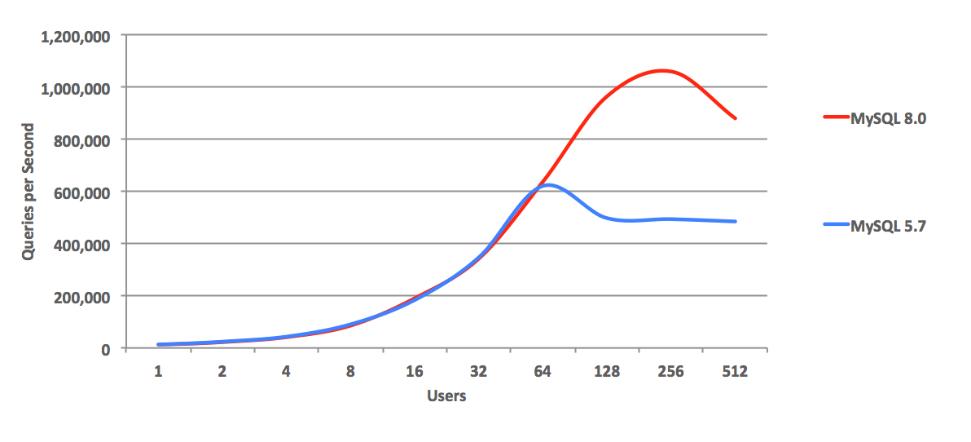 百度智能云 RDS for MySQL 8.0 重磅发布