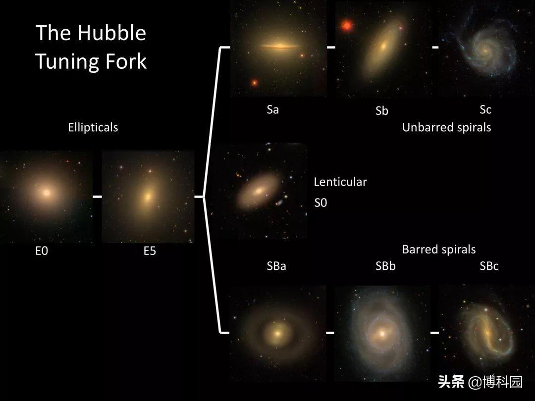 数十万天文志愿者,推翻了哈勃近100年的星系分类法