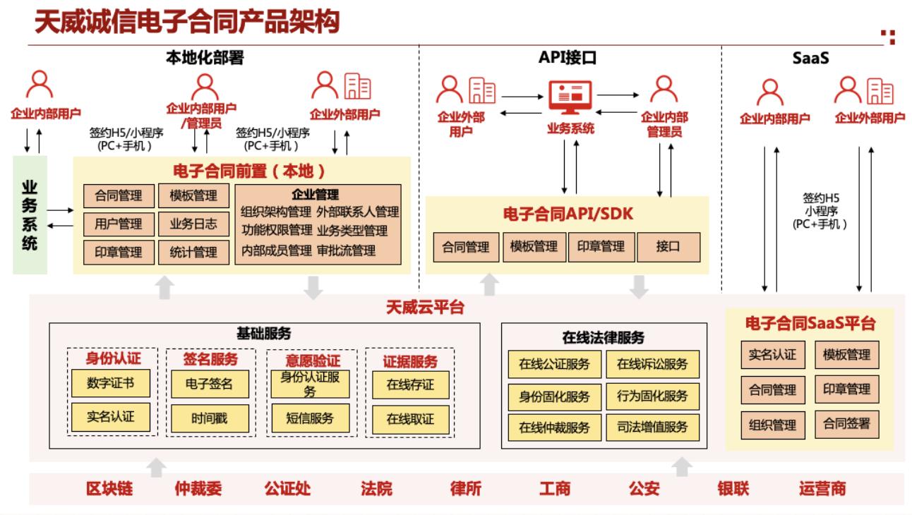 天威诚信:电子合同赋能企业,助力企业开展多业态模式发展