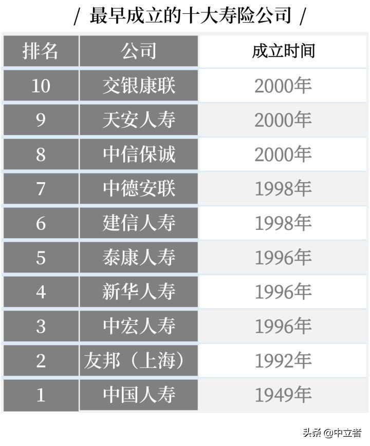 最全丨中国十大保险公司不同类别的排名 第3张