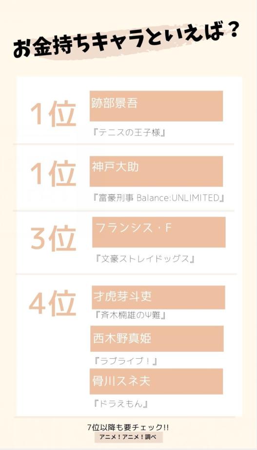有錢人誰不喜歡呢,日媒投票最受歡迎的有錢人動畫角色排行