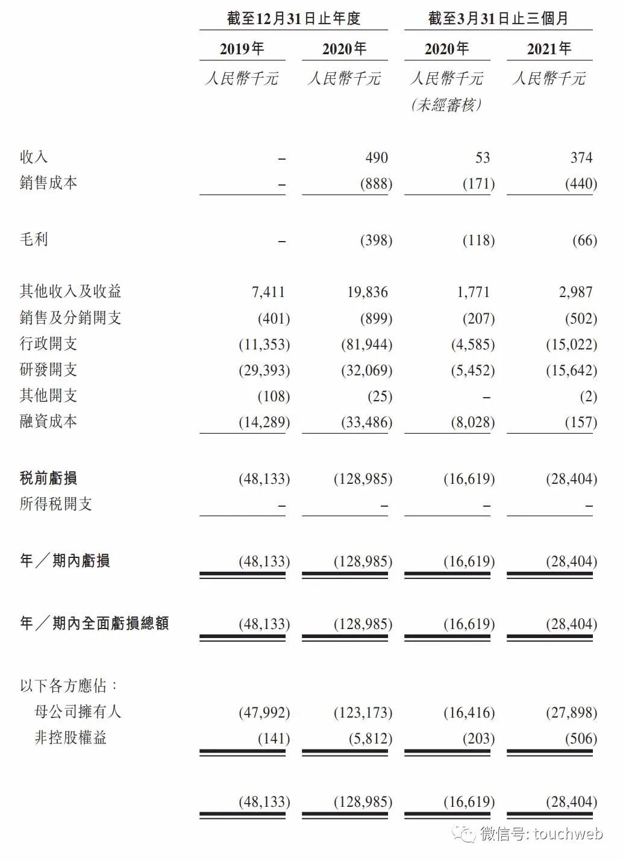 捍宇医疗通过聆讯:单季亏损2840万 云锋基金是股东