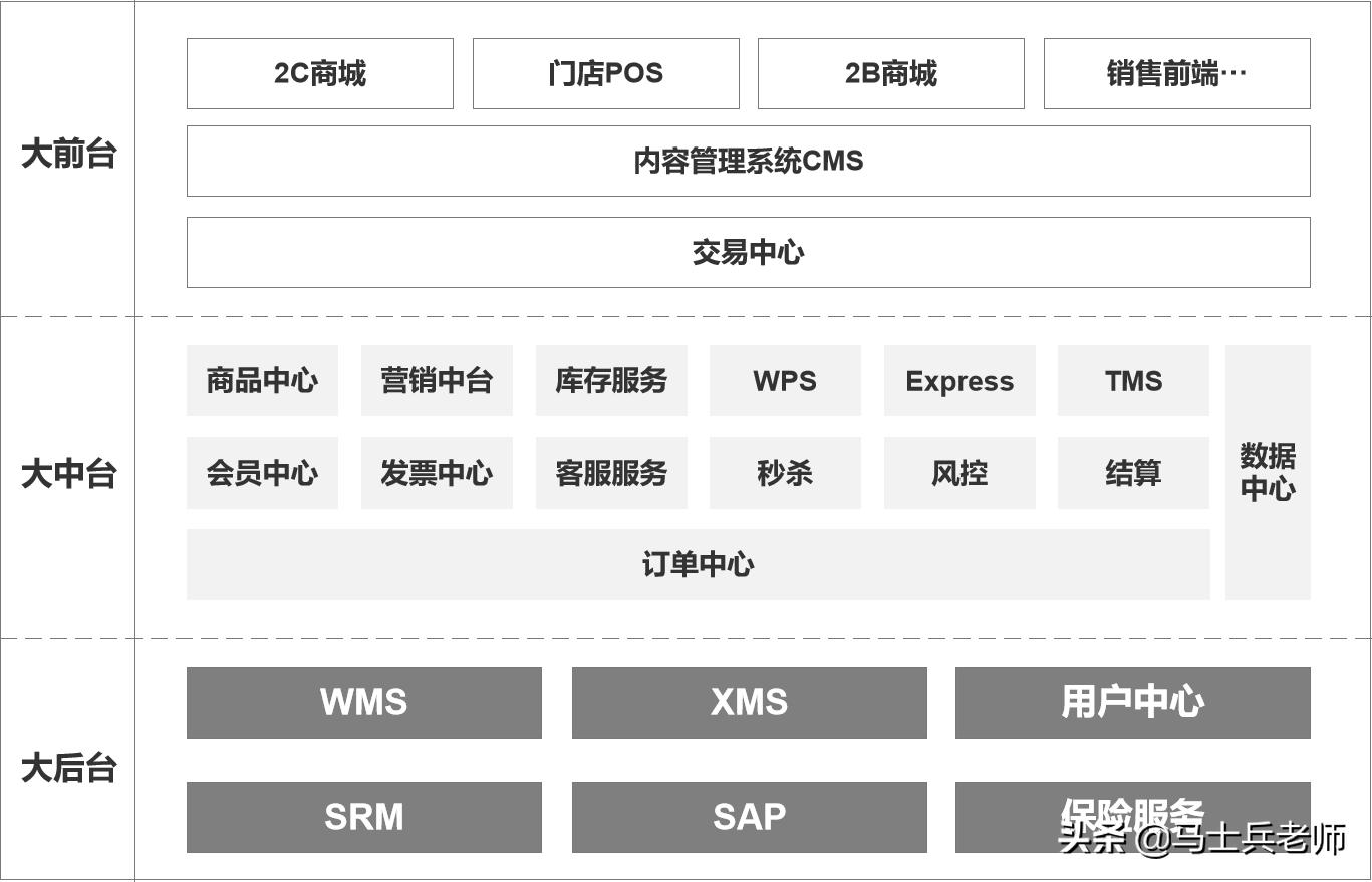 電商系統架構全鏈路解析