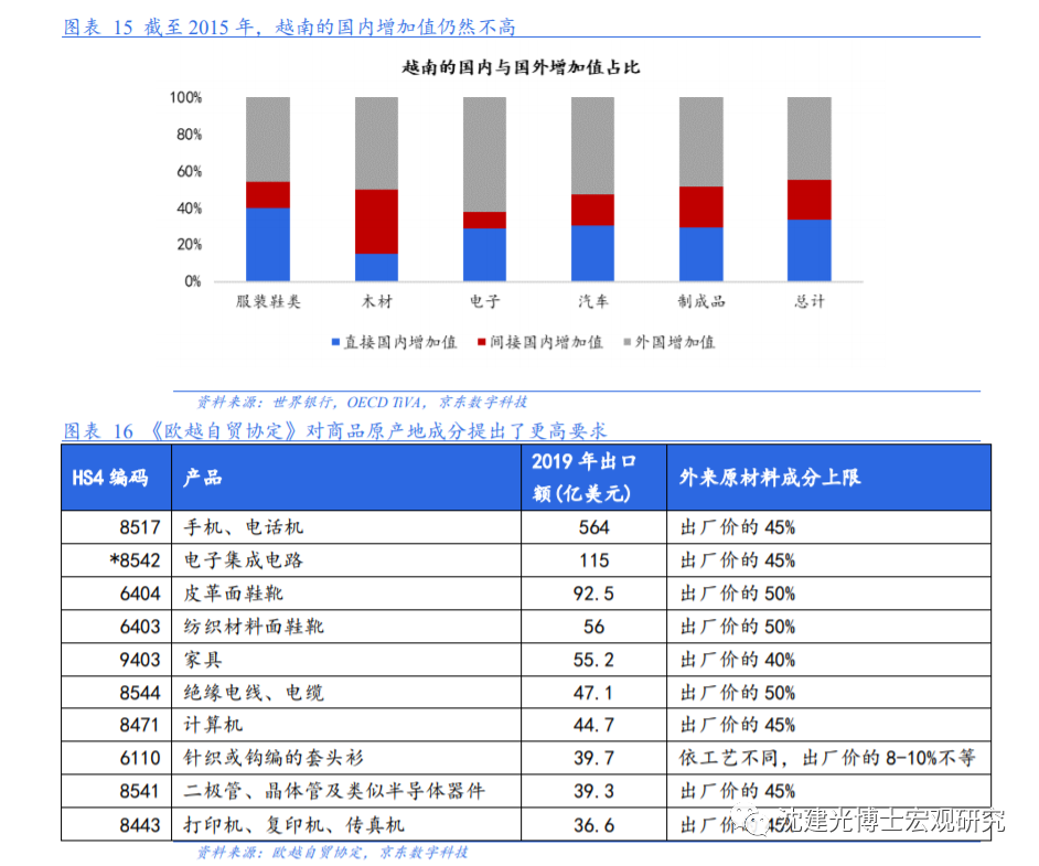 群雄逐鹿之下,中国投资如何布局越南?