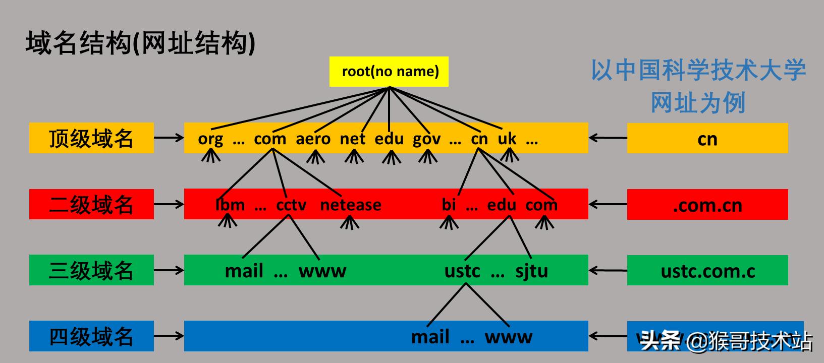 一文看懂:网址,URL,域名,IP地址,DNS,域名解析
