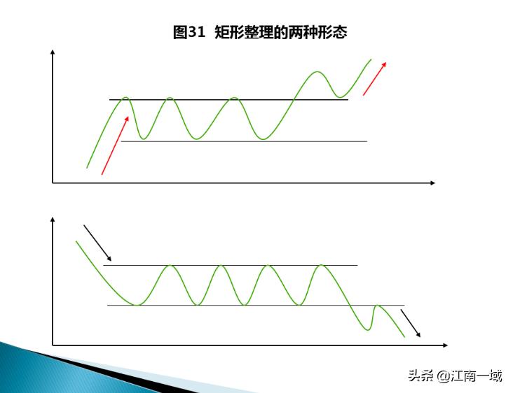 股票交易技术分析的基本技巧(一)——形态理论