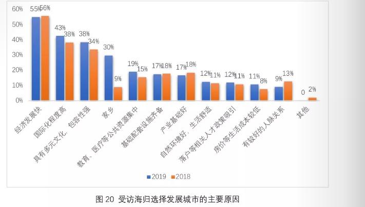 大数据盘点海归回国就业:哪些行业最青睐留学生?薪资待遇怎样?