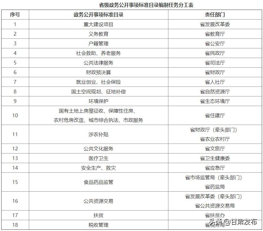 甘肃省人民政府办公厅关于全面推进基层政务公开标准化规范化工作的实施意见