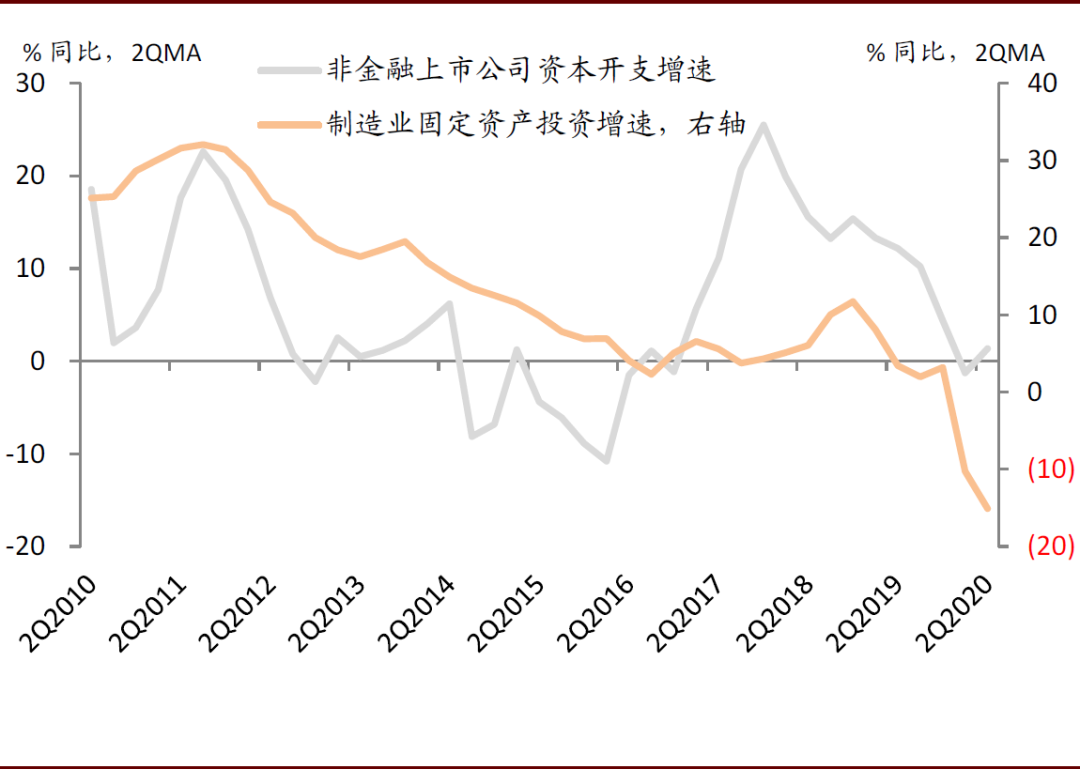 中金:如何看待明年制造业投资?