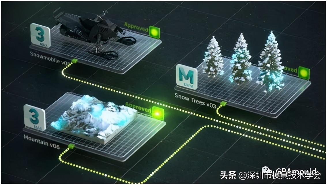 Autodesk Shotgun引领未来的制作管理