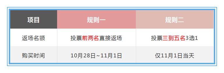 10月15日正式服更新:皮肤返场时间确定,全民黄刀的时代终结