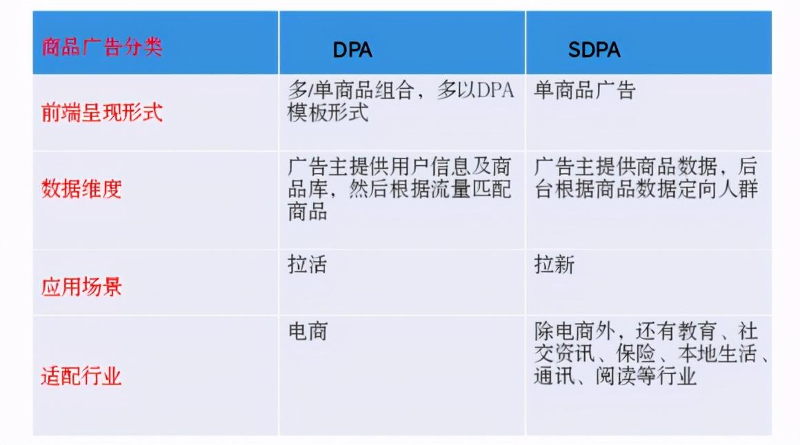 """破解广告主、开发者的增量难题,移动互联网进入""""SDPA""""时代"""